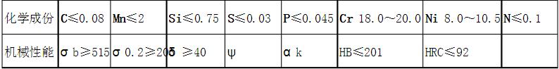 304不锈钢的化学成分