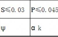 304不锈钢的化学成分?